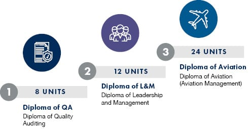 Alt: stepping stone approach graphic to our diplomas